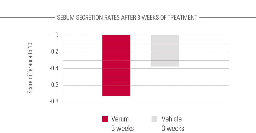 Sebum secretion rates chart.
