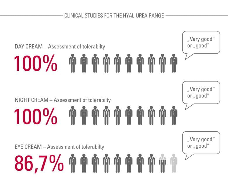 CLINICAL STUDIES FOR THE HYAL-UREA RANGE DAY CREAM – Assessment of tolerability  100% said very good or good NIGHT-CREAM – Assessment of tolerability 100% said very good or good EYE CREAM – Assessment of tolerability 86,7% said very good or good