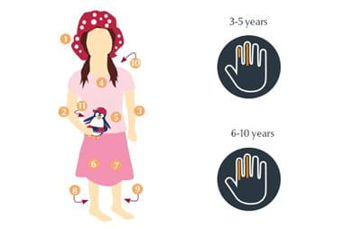 Sun protection for children: how to apply