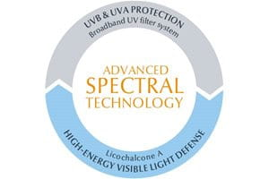 Body sun protection: Advanced Spectral Technology